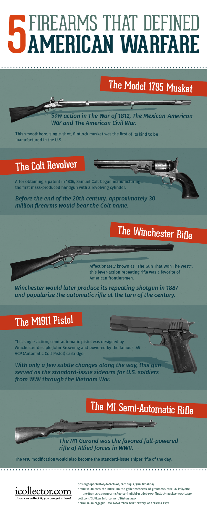 Firearms infographic